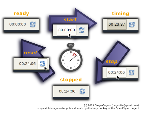 :projects:panel-plugins:xfce4-stopwatch-plugin-help.png